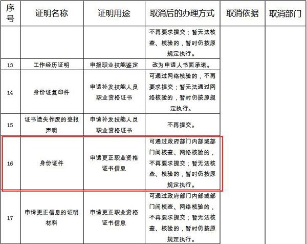 江蘇部分證明事項被取消