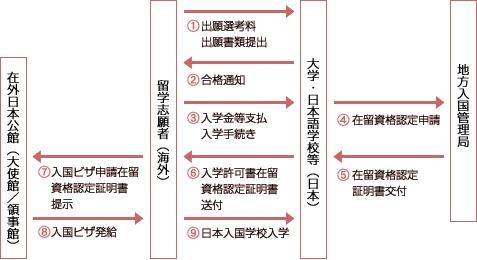 想去日本留学看这一篇攻略就够了