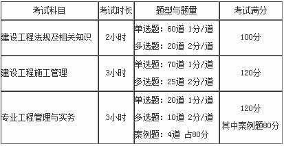 二级建造师考试题型数量