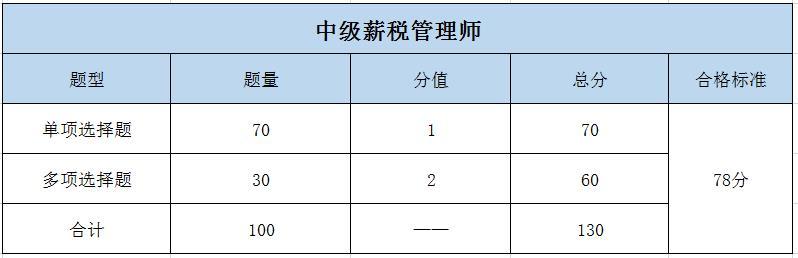 中级薪税管理师考试题型.jpg