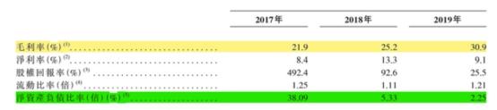 实地地产集团赴港IPO 近3年利润复合增长率102.9%