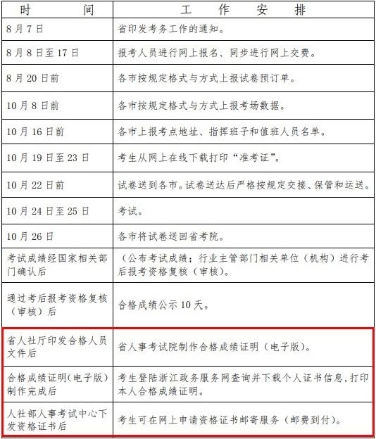 2020年浙江执业药师职业资格考试工作计划